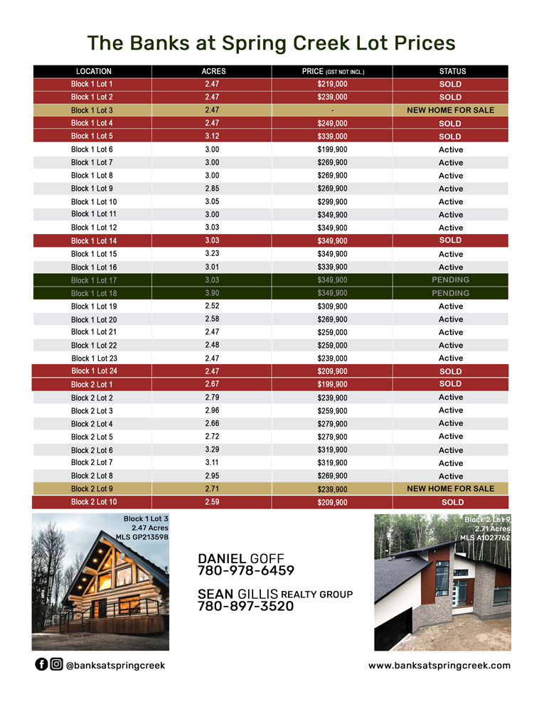 The Banks at Spring Creek Lot Prices_Homes Featured